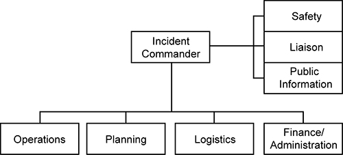 Emergency Response Procedures Flowchart