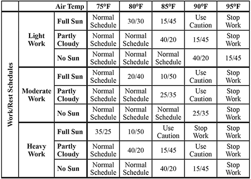 OSHA's Work/Rest Schedule for High Heat Environments